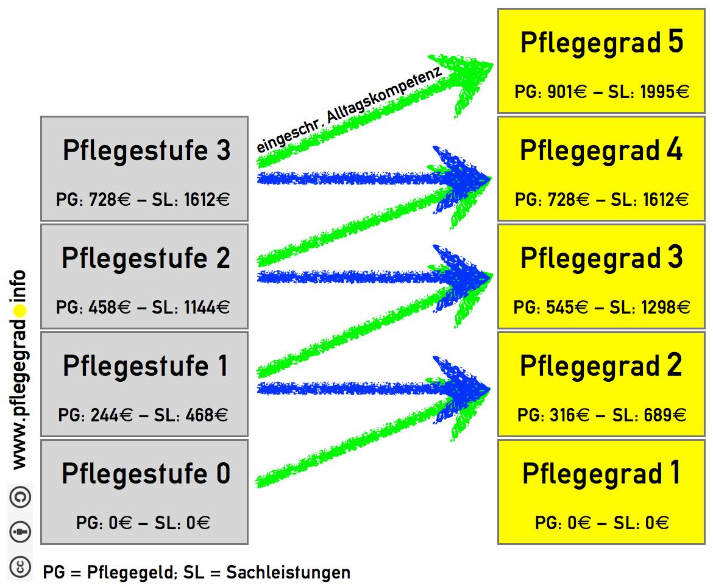 Grafik zur Überleitung