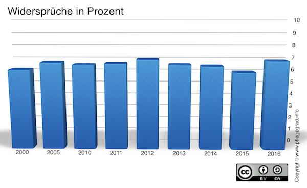 Statistik bis 2016